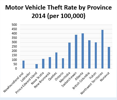 armour_theft_chart
